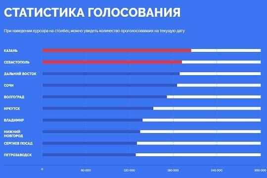 Полномочное представительство Татарстана призывает голосовать заКазань— Конкурс ЦентробанкаРФ